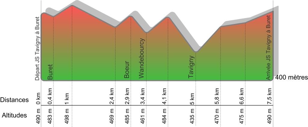 Profil du circuit des 24h de Tavigny